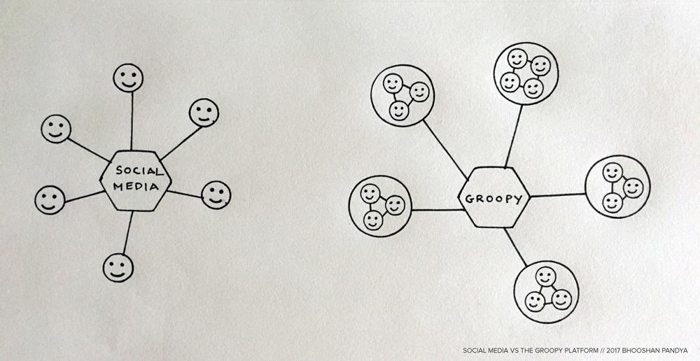 Social Media vs Groopy Platform