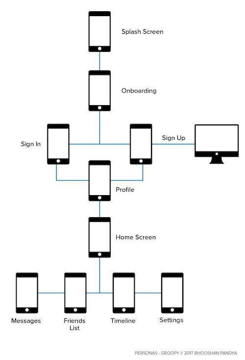 Groopy - User Flow Diagram